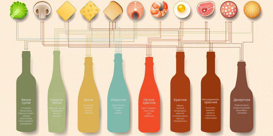 Какое вино подавать