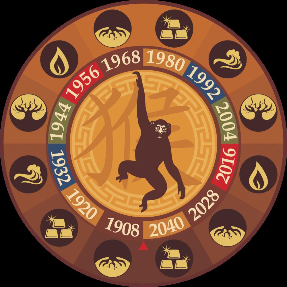гороскоп обезьяны 2016 год