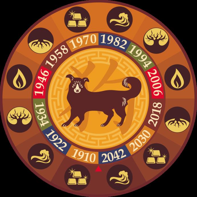 год собаки 2018